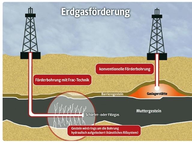 Fracking-grafische Darstellung