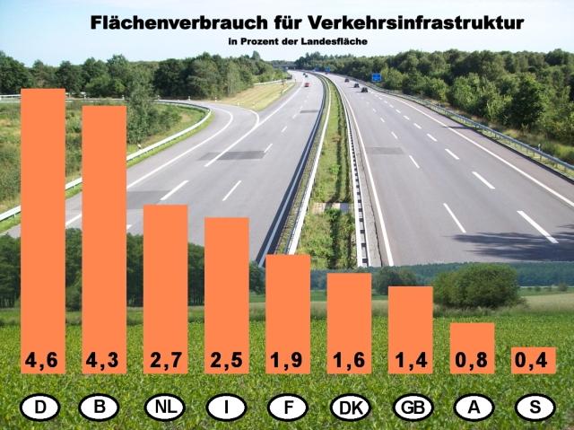 Verkehr Flächenverbrauch 2