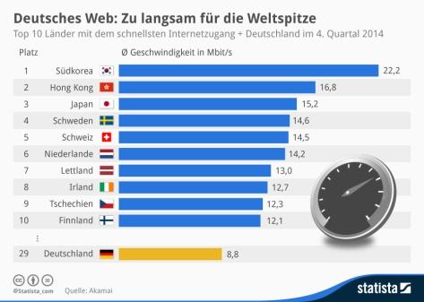 10_laender_mit_dem_schnellsten_internetzugang_n