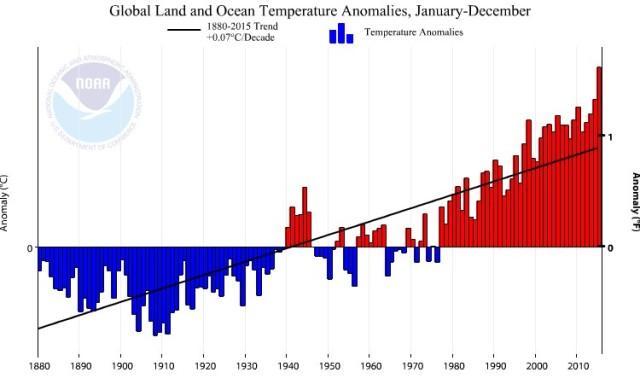 grafik-klimawandel-temperatur